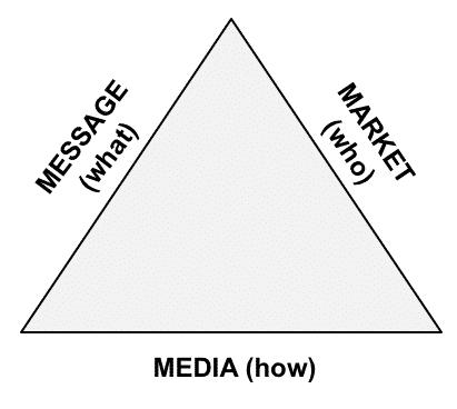 Il tringolo del Marketing